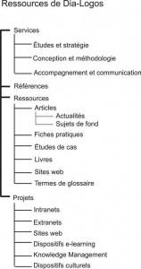 Exemple taxonomie du site Dia-Logos