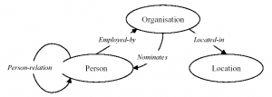 exemple d'ontologie