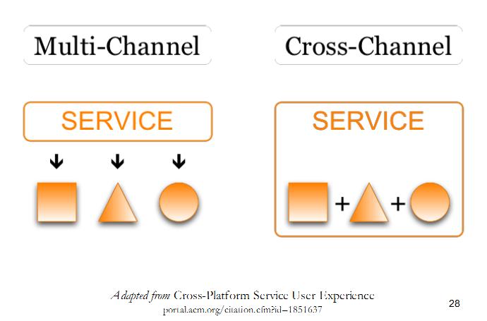 cross-channel-peter-morville